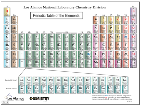 108assignml the periodic table of the elements urtaz Choice Image