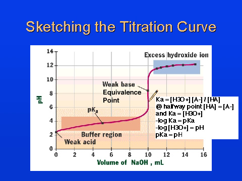 graphing titration curve instructions