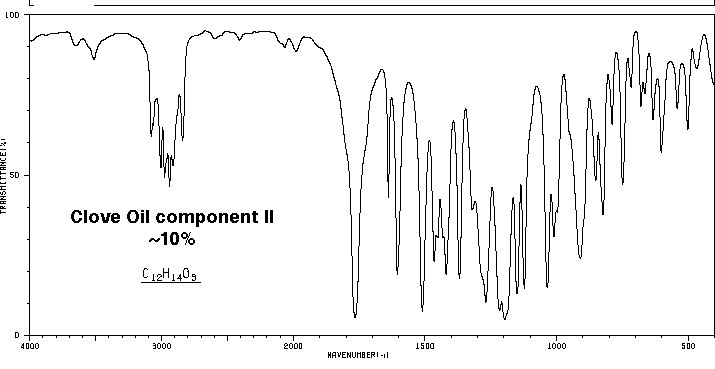 eugenol spectroscopy Ir spectrum of eugenol source: spectral database for organic compounds sdbs.