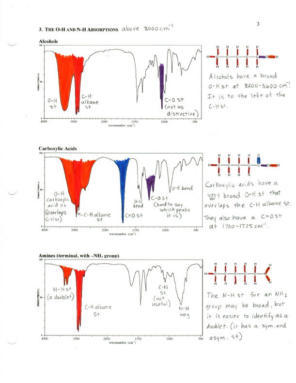 ir assignment essay Essay writing service assignment writing ir spectroscopy of cigarette smoke print data there are still limitations with ft-ir spectrometer such as the large stretches of water which strongly absorbs infra red radiation over other molecules and also the difficulty of.